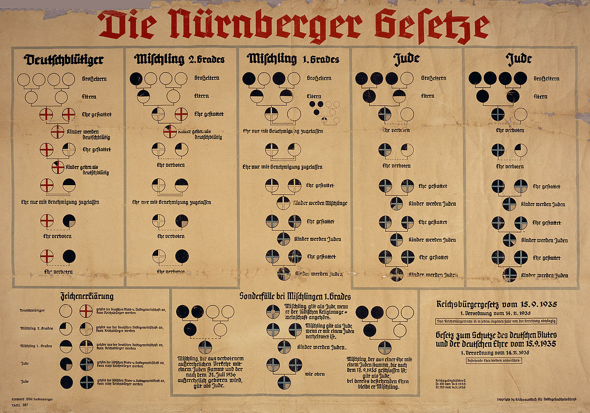 Gypsies Nuremberg Laws, 1935